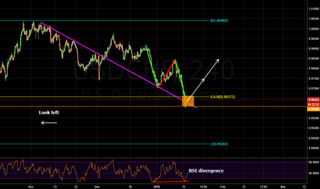 USDCHF: bullish abcd pattern and structure