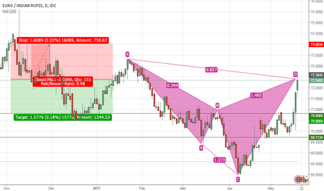 EURINR: EUR / INR - CYPHER PATTERN COMPLETION - HIGH PROBABILITY TRADE