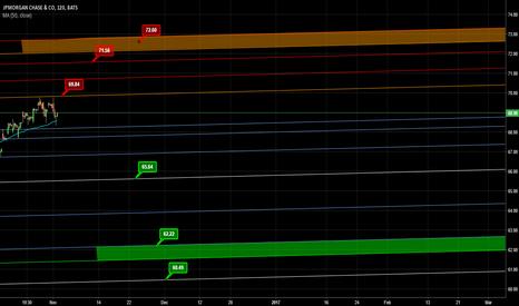 JPM: JP MORGAN-SELL at Resist levels and Zones
