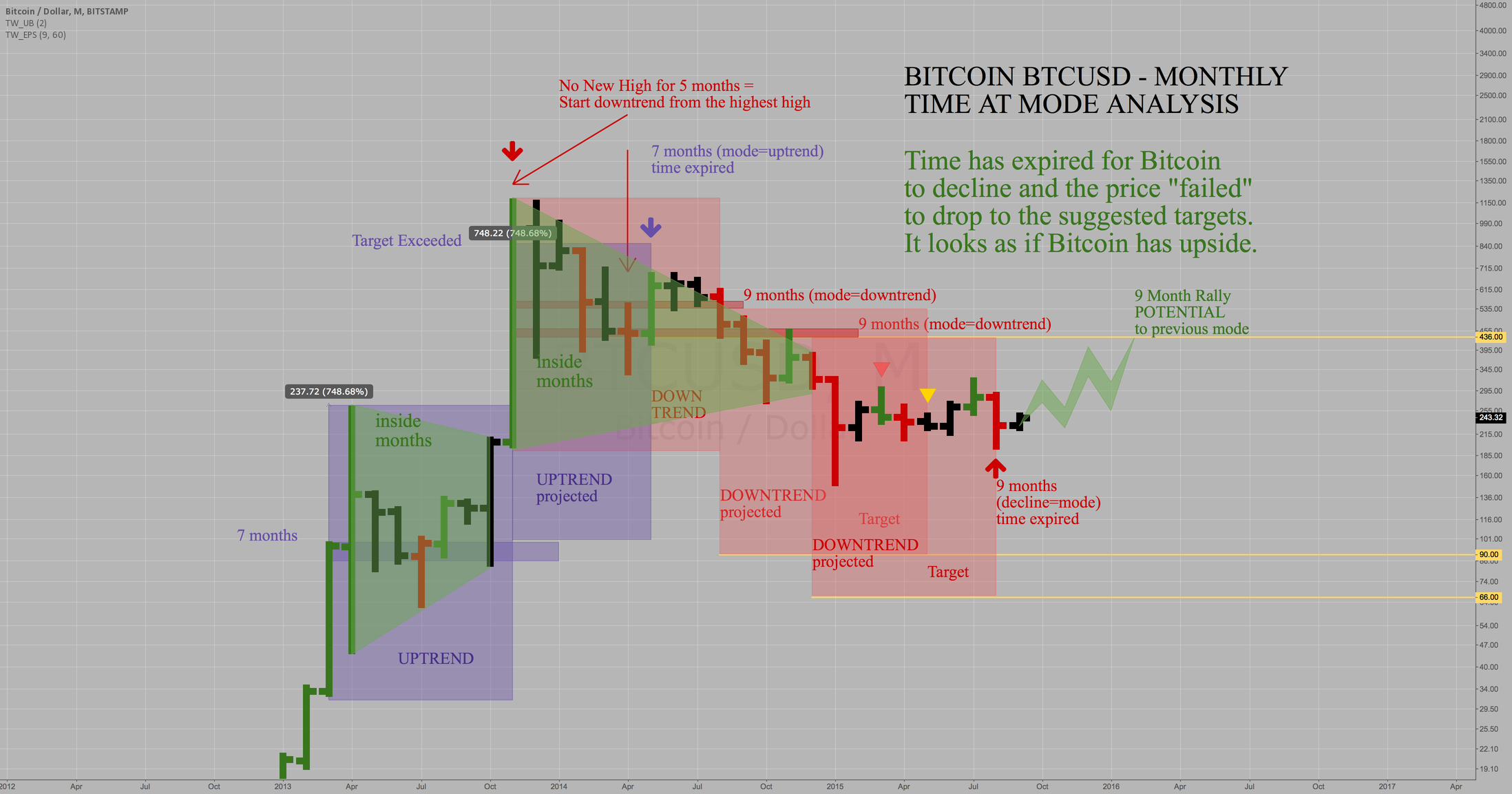 Bitcoin BTCUSD Bitstamp - Monthly Downtrend Time expired