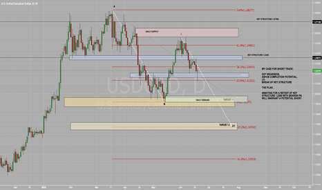 USDCAD: USD/CAD MY CASE FOR SHORT TRADES