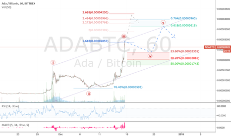 ADABTC: ADA / BTC