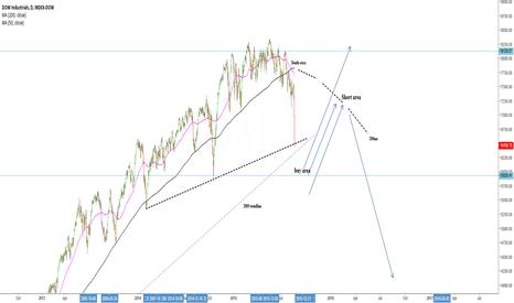 DJI: Looking to buy a brake of 2009 trend line