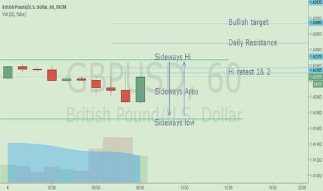 GBPUSD: GBP/USD 4 Maret