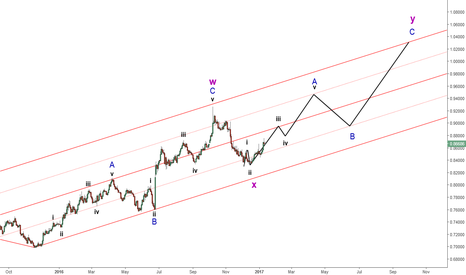 EURGBP: EURGBP : closer look of the bull trend continuation