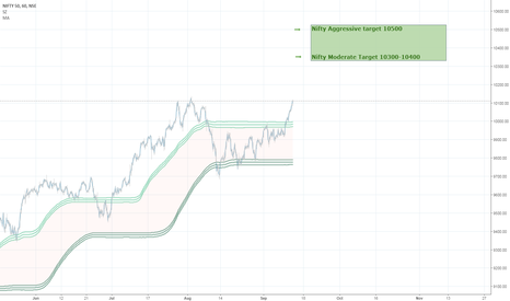 NIFTY: Nifty next leg of up-move underway. Just Sit Back and Enjoy.