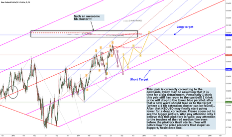 NZDUSD: NZDUSD SHORT LONG SETUP