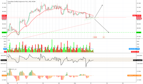 CADJPY: CADJPY - CONSOLIDATING, GET READY FOR NEXT BIGGER MOVE