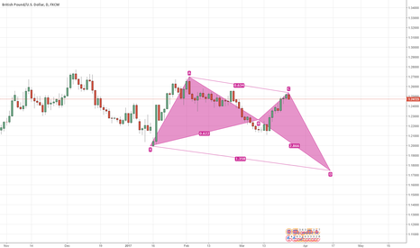 GBPUSD: GBP/USD Brexit sell + (XABCD Pattern)