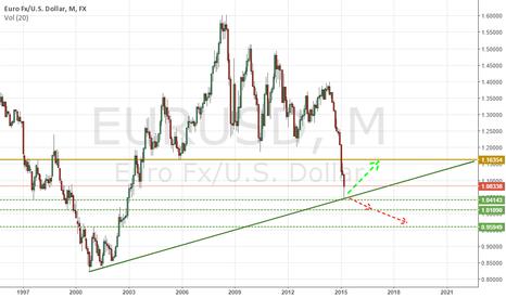 EURUSD: EURUSD BUY LONG