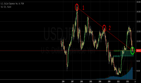 USDJPY: Could be coincidence, but...