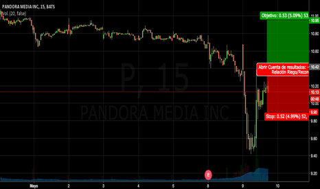 P: COMPRA P (Pandora)