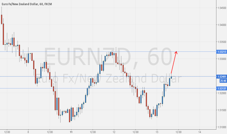 EURNZD: EURAUD buyers are controlling the market right now