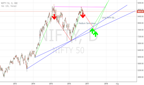 NIFTY: Medium Term Down... Long Term Up... Short Term Volatile...