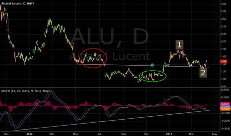 ALU: Alcatel-Lucent