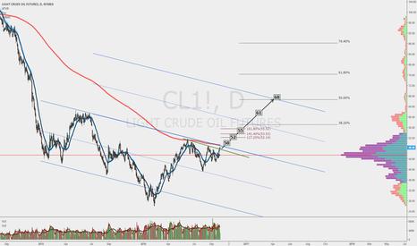 CL1!: Upside targets for crude
