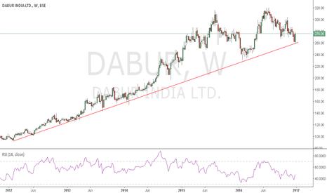 DABUR: DABUR SIP. MOVING