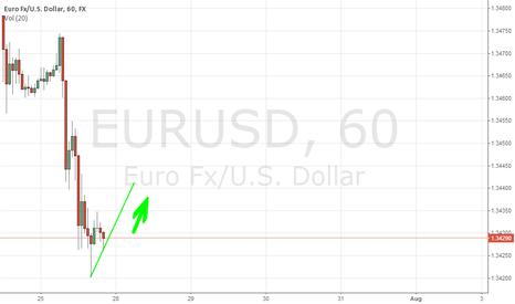 EURUSD: Minha Analise para hoje EUR/USD