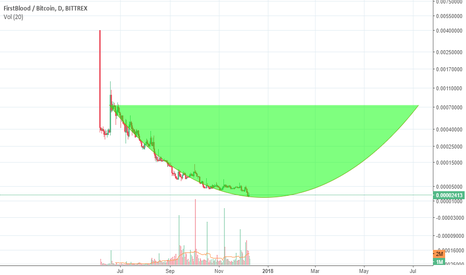 1STBTC: the bottom is near