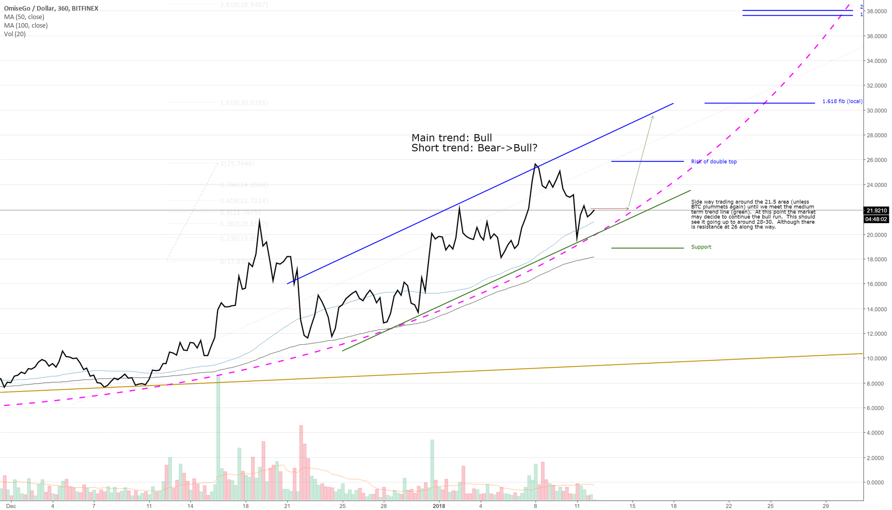 OMGUSD - potential opportunity to buy in