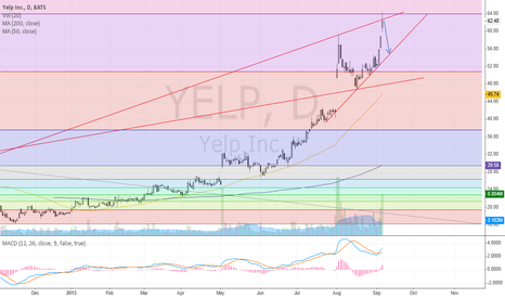 YELP: YELP buy on pullback?