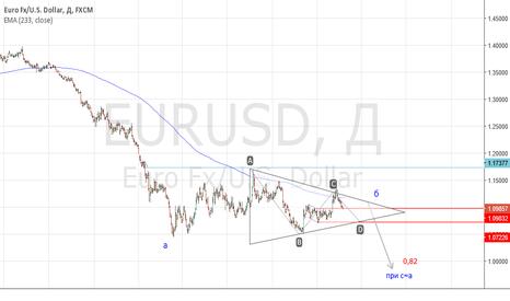 EURUSD: euro, goodbye??? may be triangle