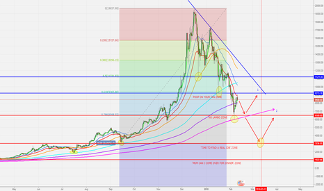 BTCUSD: 3000 BITCOIN IS NOW POSSIBLE!