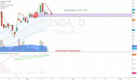 ZNGA: ZNGA GAP @ 3.58-3.64