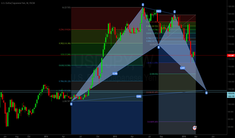 USDJPY: USDJPY: possible bat harmoni pattern on h1