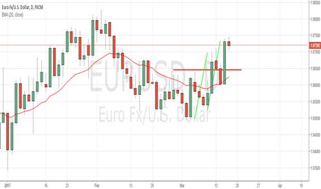 EURUSD: EURUSD  Daily Symmetry Set-up
