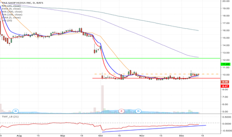 TTS: TTS - Fallen angle type momentum Long from $9.10 to $11.43