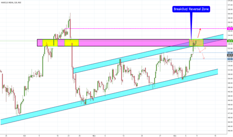 HAVELLS: HAVELLS Channel Breakout