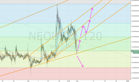 NEOUSD: NEO Long Trading