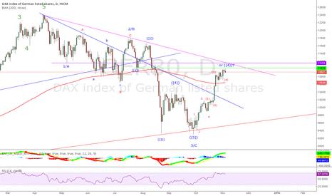 GER30: DAX - intermediate term top coming up?