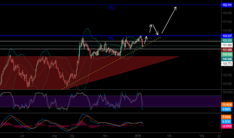 GBPJPY: possibility to go long GBP JPY