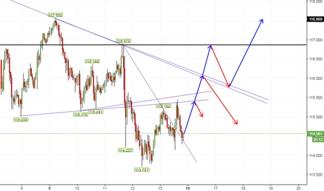 USDJPY: all possible outcomes for uj