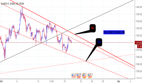 XAUUSD: GOLD - FED - SELL ON RISE