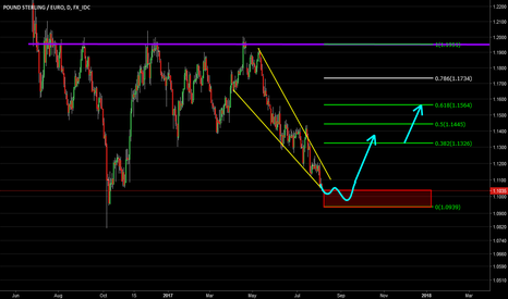 GBPEUR: GBP EUR looking for a W and retracement