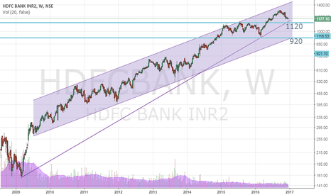 HDFCBANK: HDFC Bank - Long term investment BUY
