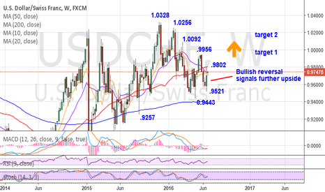 USDCHF:  Bullish reversal last week signals more upside
