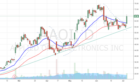 AAOI: Trend continuation