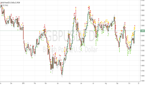 GBPUSD: Sell GBPUSD Sure go Down!!!!!!!!!!!!!