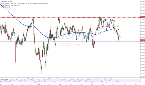 CADCHF: CADCHF-Long to top of Channel