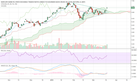 OIL: Breakout of symmetrical triangle and Kumo Cloud