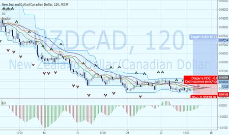 NZDCAD: NZDCAD покупки после пробития фрактальной зоны