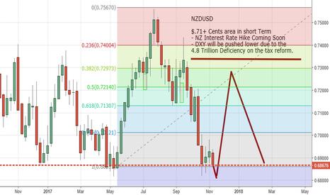NZDUSD: NZDUSD to $.72+