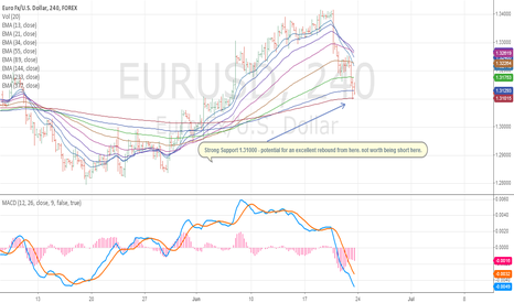 EURUSD: Looking for higher levels - do not remain short