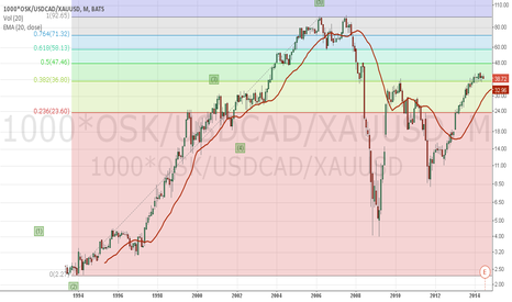 1000*OSK/USDCAD/XAUUSD: OSK.TO IN TERMS OF GOLD