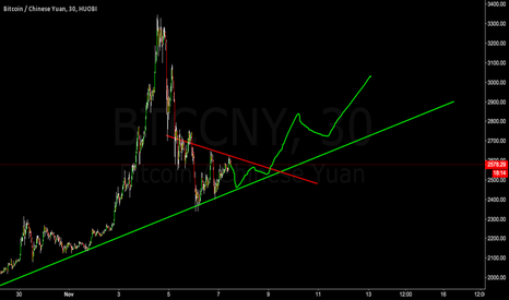 BTCCNY: back in the trend line