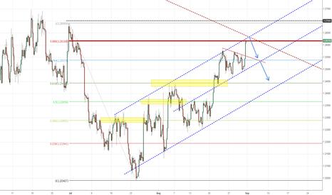 EURUSD: EUR Expects FED